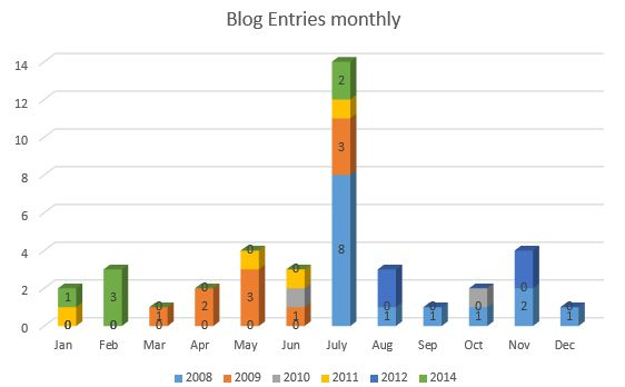 Blog Entries - monthly graph